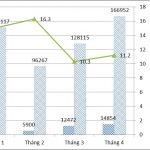 Doanh nghiệp thành lập mới tại Việt Nam tăng mạnh